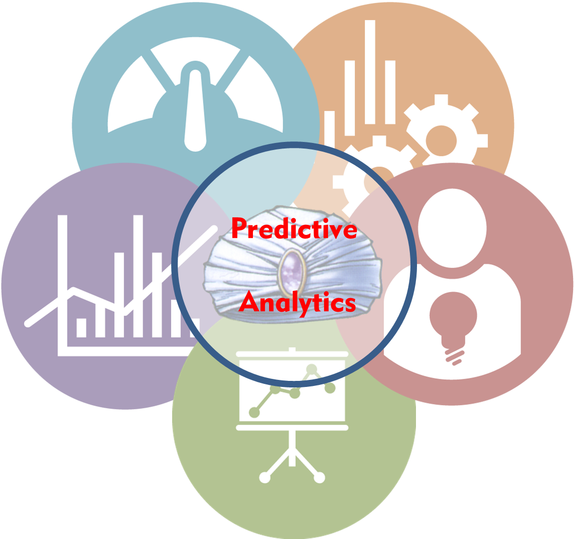 How Companies Are Taking Advantage of Predictive Analysis Software